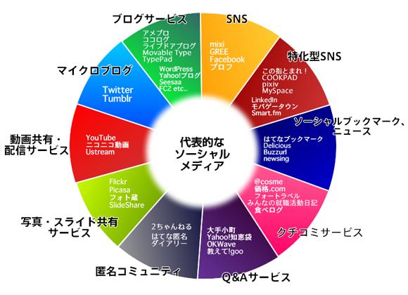 ソーシャルメディアinJapan